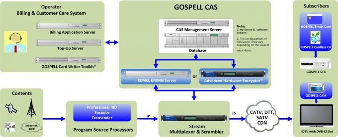 Gospell Conditional Access System Digital Pay TV Operators CAS System