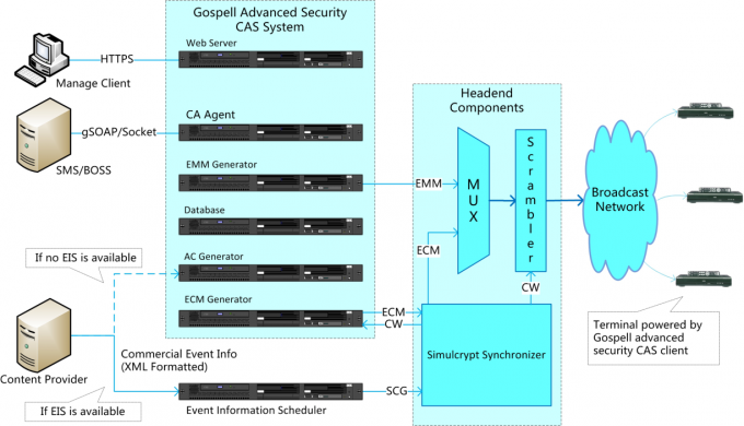 VisionCrypt™ 6.0  Advanced Security CAS Conditional Access System
