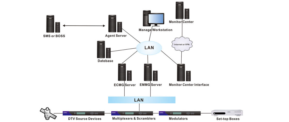 Digital TV Conditional Access System 3DES / AES Encryption